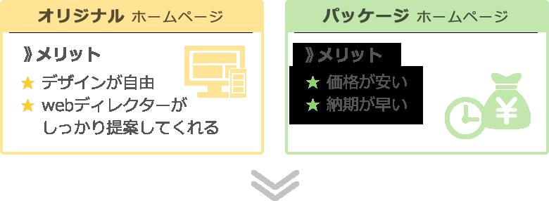 オリジナルホームページのメリットは、デザインが自由にでき、webディレクターがしっかり提案してくれる パッケージホームページのメリットは、価格が安く、納期が早い